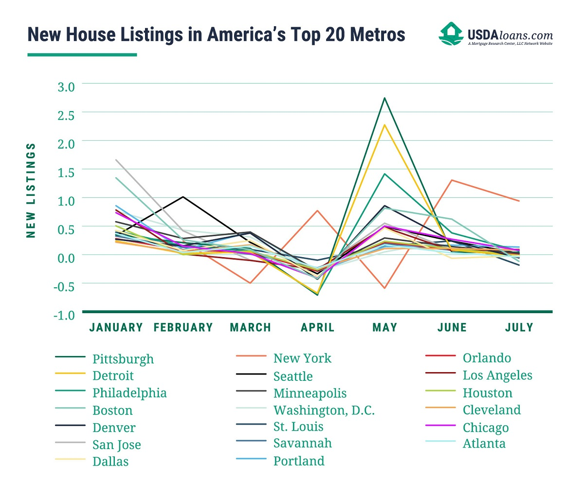 top 20 metros and new home listings graph