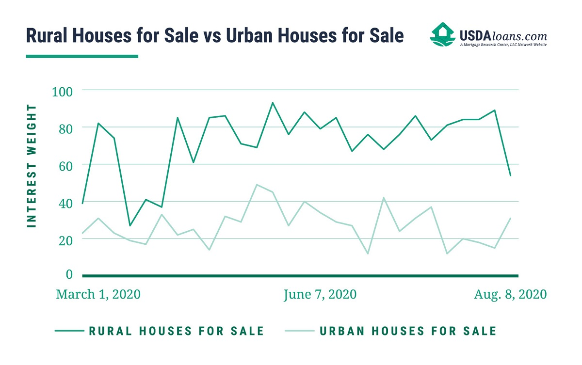 difference between rural houses for sale and urban houses for sale graph