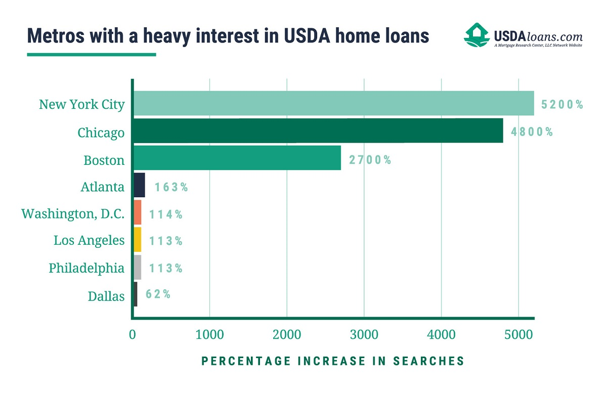 increase in USDA home loan searches graph